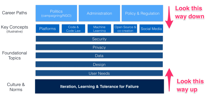 digital-curriculum-chart