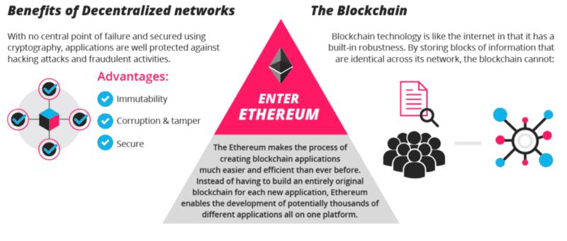 ethereum-beyond-digital-currency