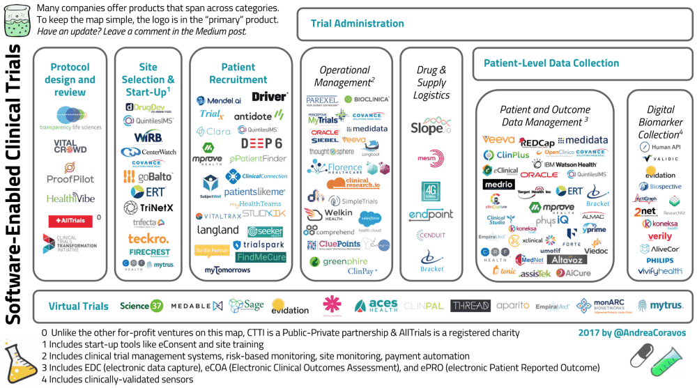 Infographic depicting the various companies and startups working in clinical trial administration, protocol design and review, site selection & start-up, operational management, drug & supply logistics, patient and outcome data management, digital biomarker collection, and virtual trials.