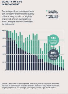 Quality of life improvement chart