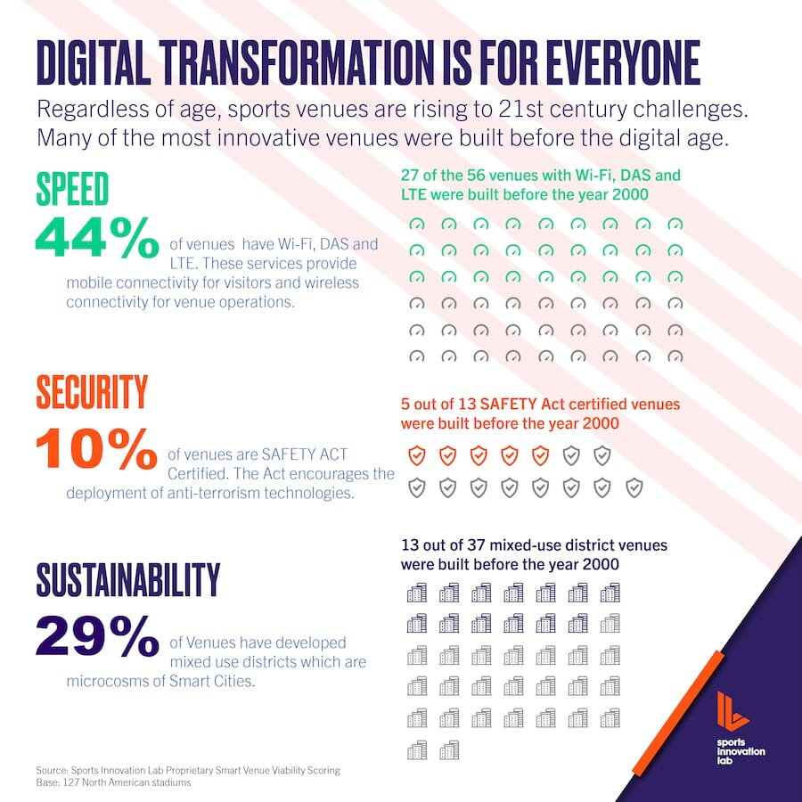 Digital transformation chart about speed, security, and sustainability
