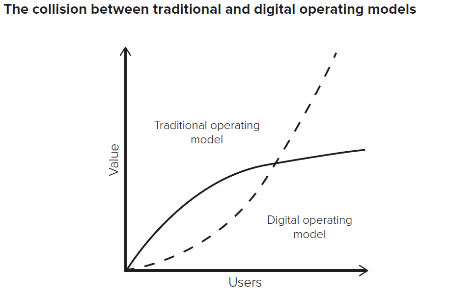 The collision between traditional and digital operating models graph