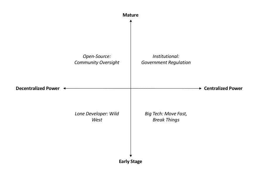 Maturity and Centralization of Power in Technological Development