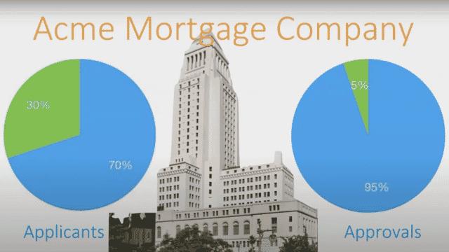 Acme mortgage company